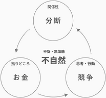 concept_不自然なサイクル.png