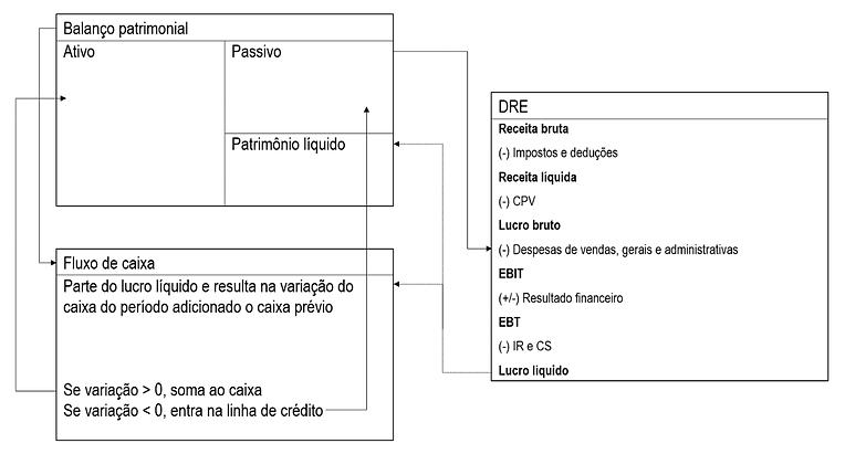 Relação_demonstrativos_financeiros.png
