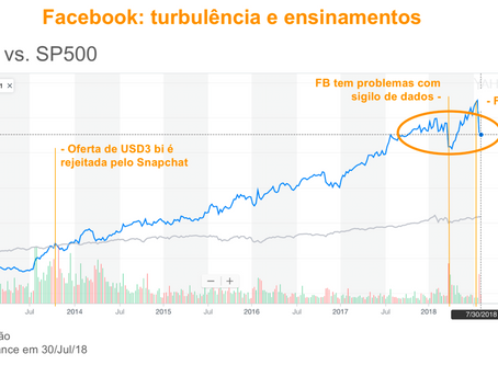 Quando o Facebook nos ensinou M&A e Valuation