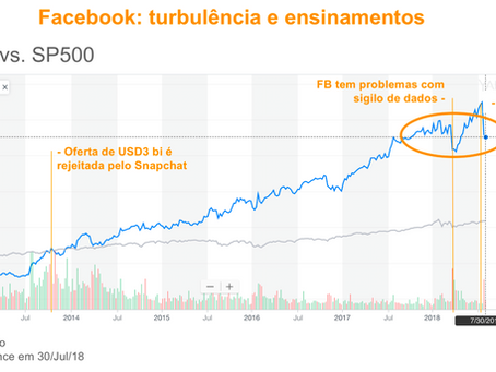 Quando o Facebook nos ensinou M&A e Valuation