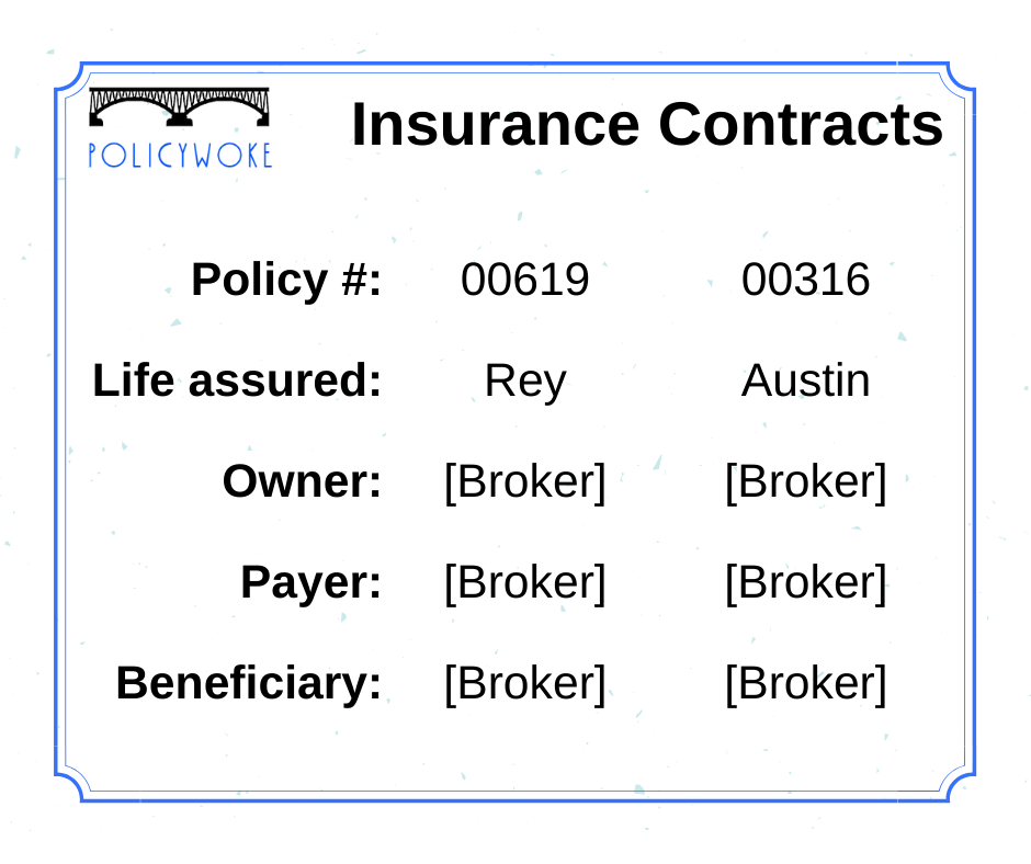 Figure 3: Insurance contracts