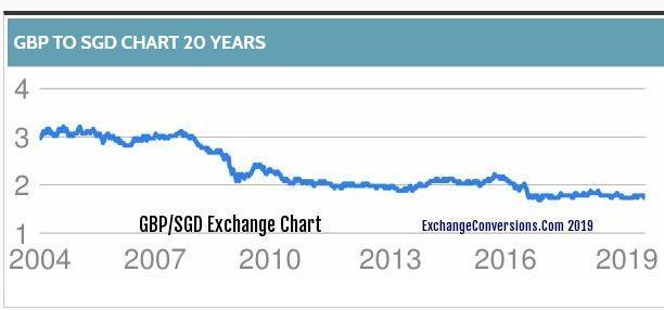 GBPSGD 20-year chart