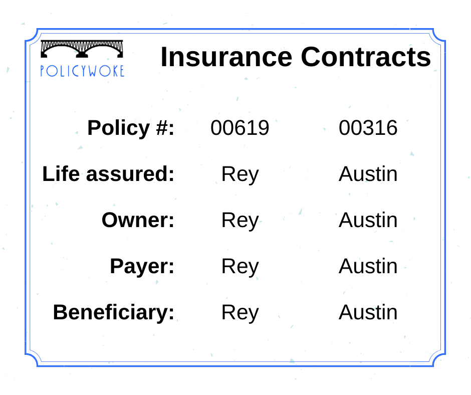 Figure 2: Insurance contracts