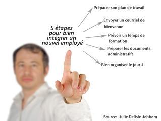 5 étapes souvent négligées pour bien intégrer un nouvel employé