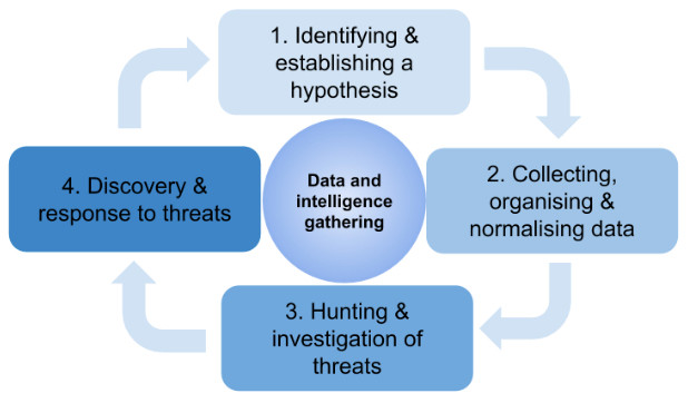 Threat Hunting Process Overview
