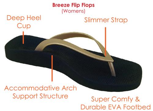 cc61a1d331 Archline Breeze Orthotic Flip Flops – Black/Gold