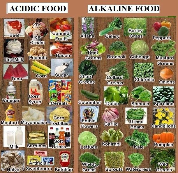 ACIDIC FOODS VS ALKALINE FOOD CHART