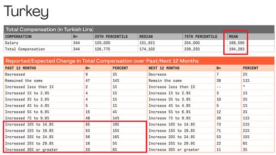 Türkiye Verileriyle PMI 2019 Ücret Araştırması