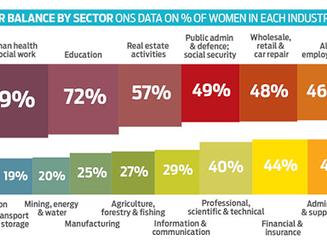 Gender Balance in Construction