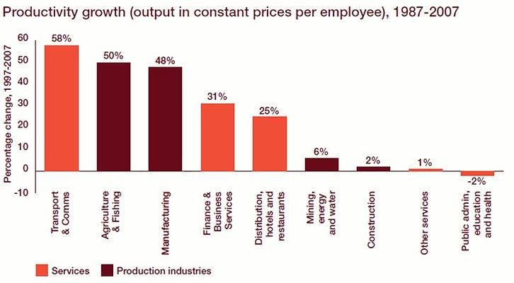productity growth.jpg