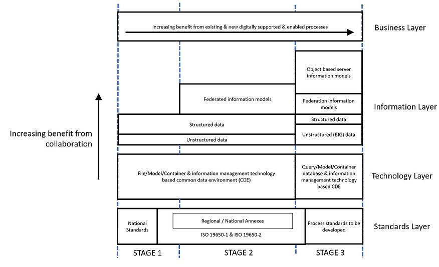 stages of BIM.jpg