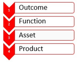 Outcomes to Products.jpg