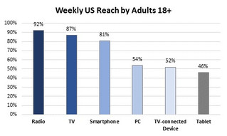 Radio Reach in 2019 and Beyond