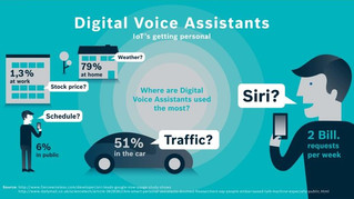 Voice Assistants: A Total Game Changer