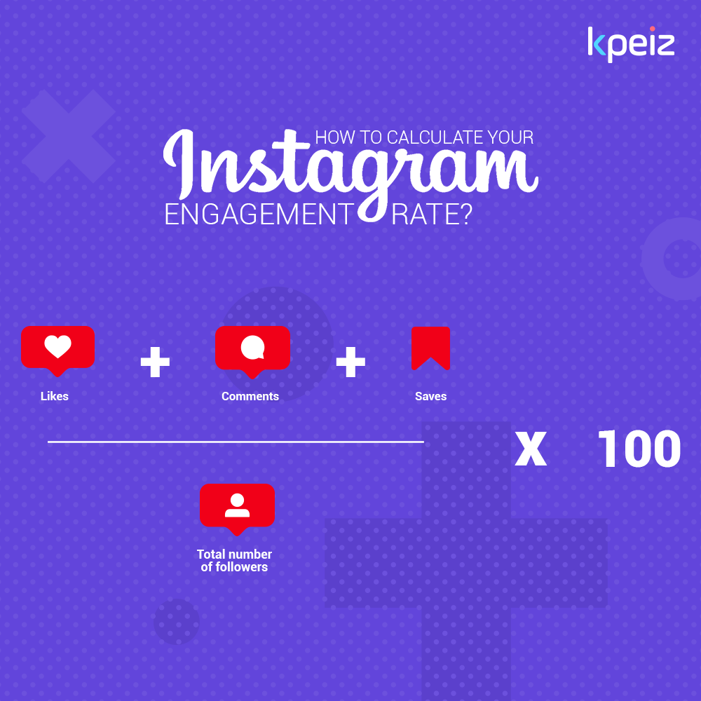 calculate instagram engagement rate KPIS