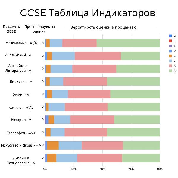 GCSE Indicator UKiset.png