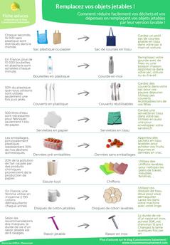 Pour réduire les déchets et économiser de l'argent