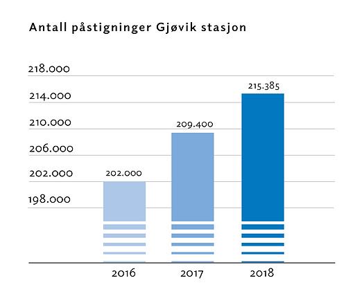 antall_påstigninger_gjøvikstasjon.png