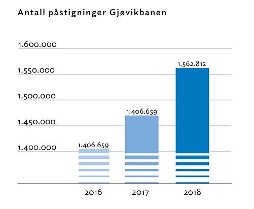 antall_påstigninger_gjøvikbanen.png