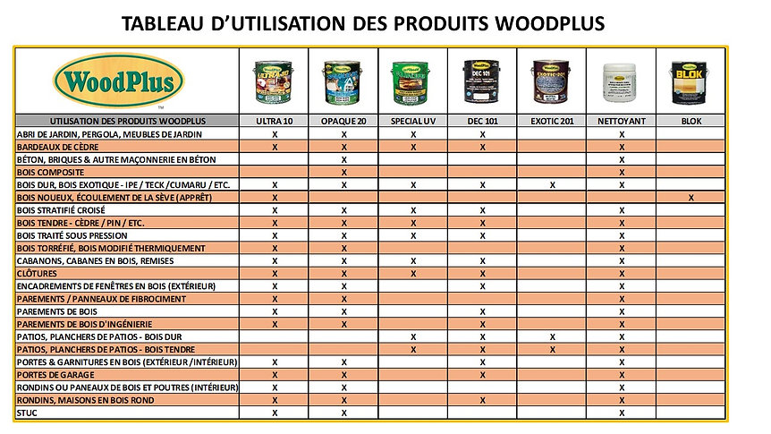 Product Uses Chart - French.jpg