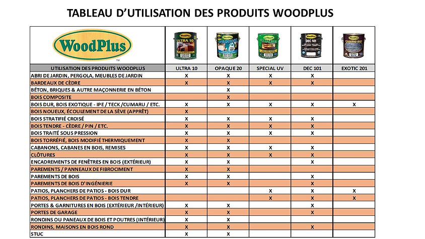 5 Product Uses Chart - French.jpg