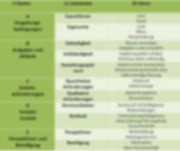 Skalen, Subskalen und Fragen (Items) für die Evlauierung / Gefährdungsbeurteilung psychischer Belastung