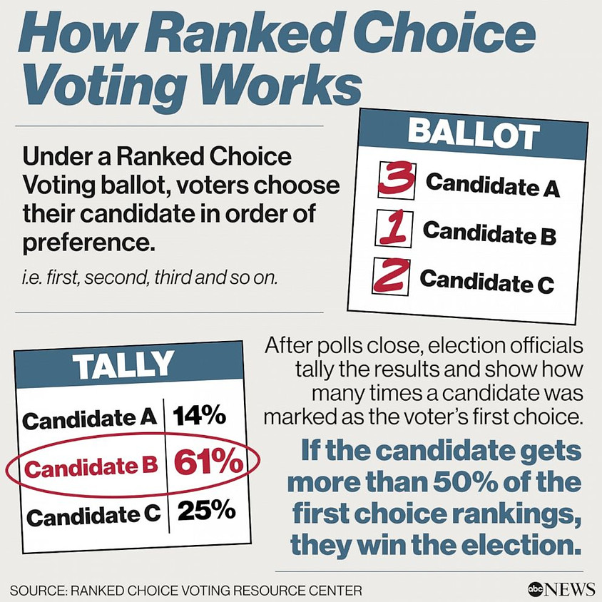 6:30PM PAI Shared Wisdom: Ranked Voting
