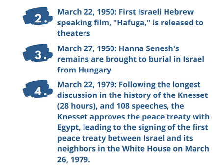 Next Week in Israel's History March 22-27