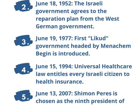 Next Week in Israel's History June 13-19