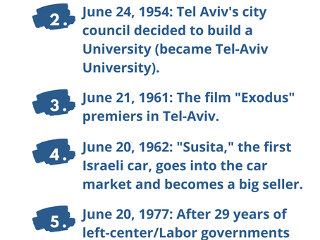 Next Week in Israel's History June 20-25