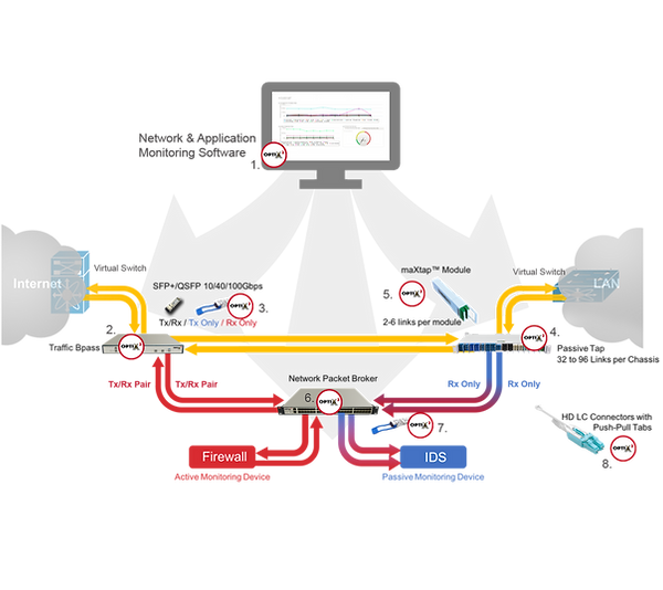Network Monitoring Diagram with Arrows.p