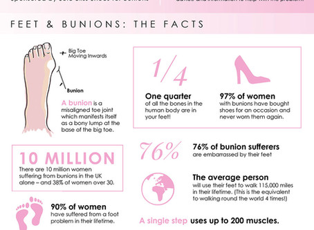 The Facts & Figures on Bunions and Feet