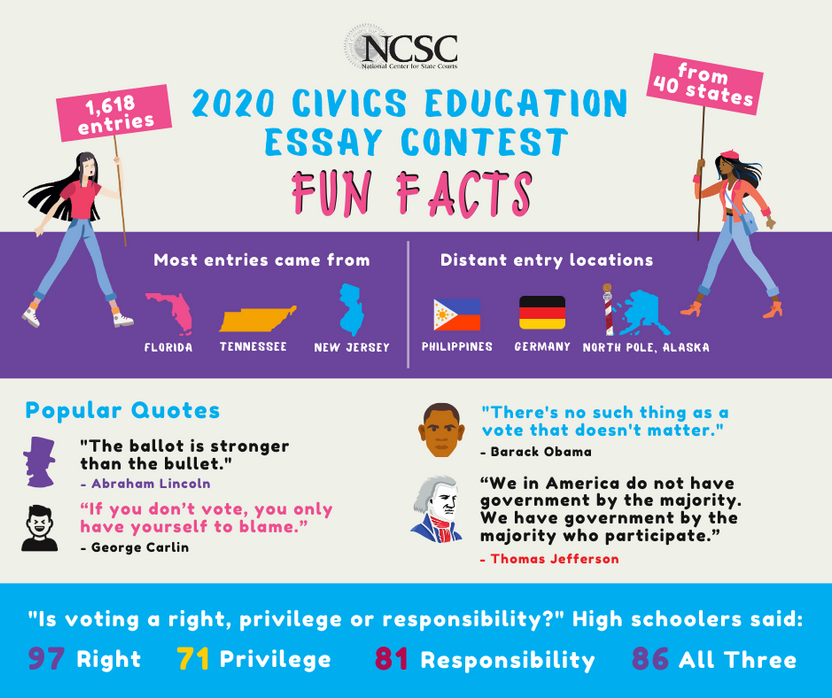 Essay infographic