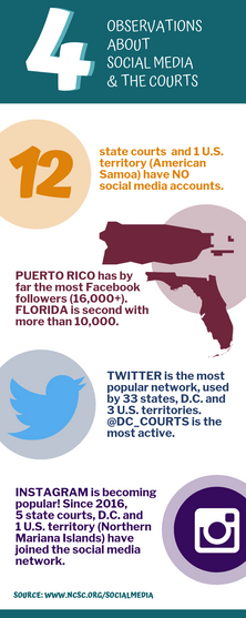 Social media and the courts infographic
