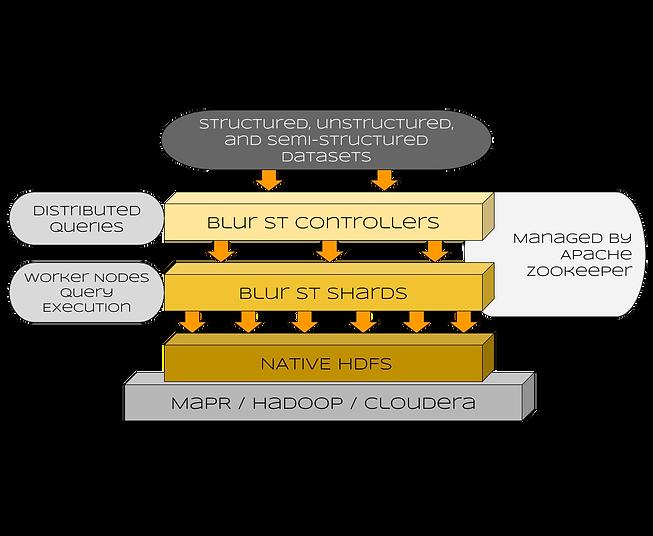 Blur ST Diagram (2).png