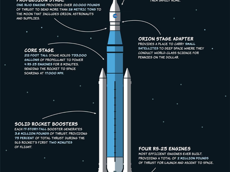 SLS reading to launch in November or December