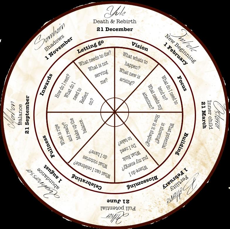 Wheel earth priestess.png