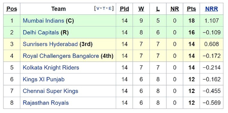 points table of ipl 2020