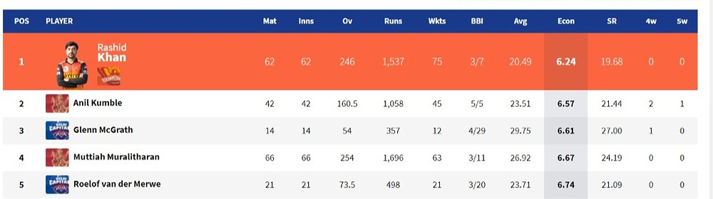Best Bowling Economy in IPL