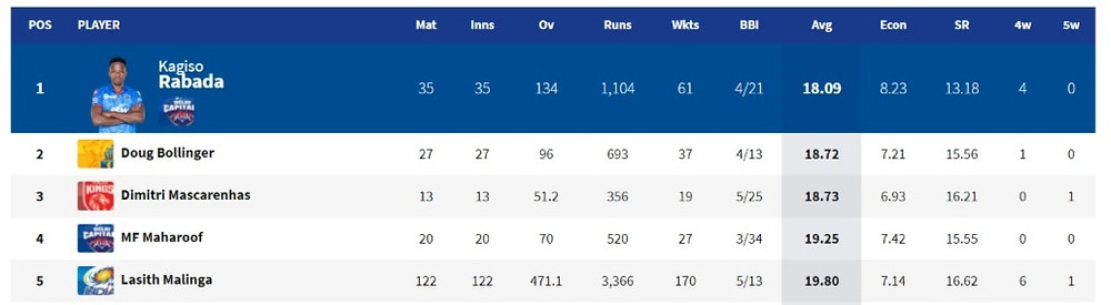 best bowling averages in IPL