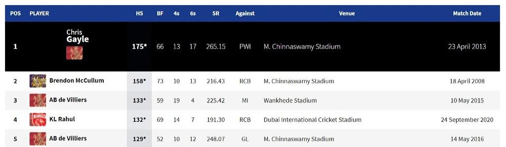 Highest scores in IPL