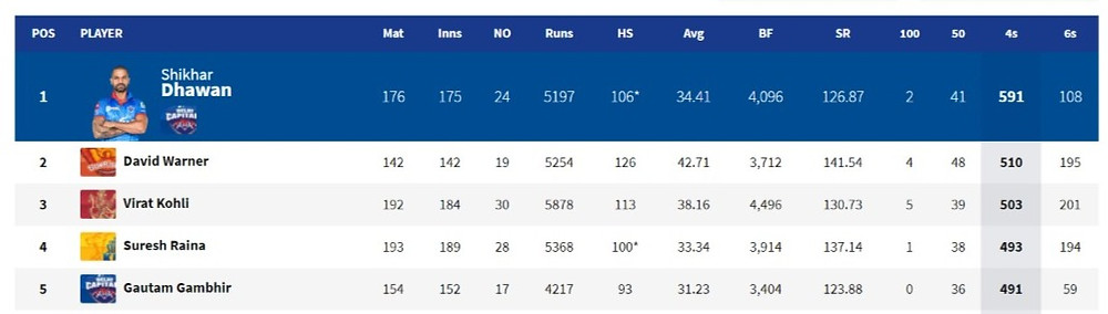 Most fours in IPL