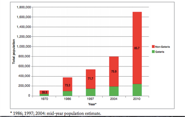 Figure 1: Qatar's total population and estimates of the proportion of non-nationals at census years.[iii]