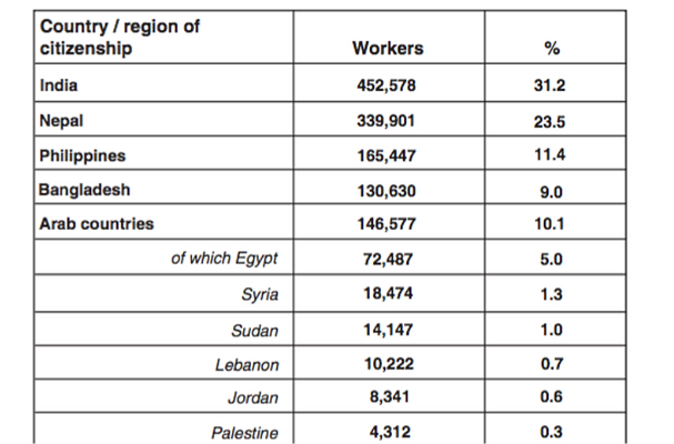 Table 1: Foreign workers in Qatar by country of citizenship.[vi]