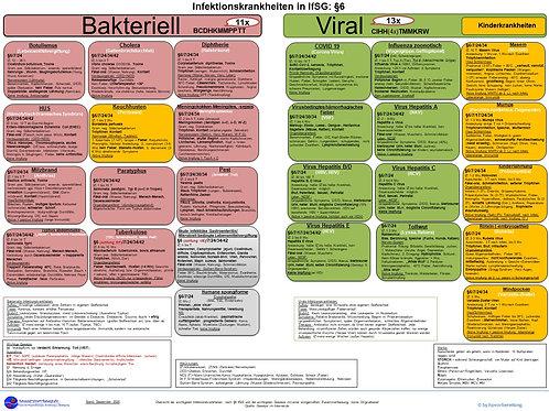 Infektionskrankheiten §6, Übersicht