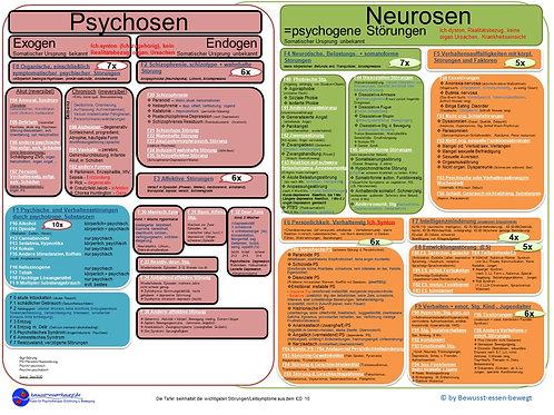 Psychische Störungen ICD-10,Übersicht