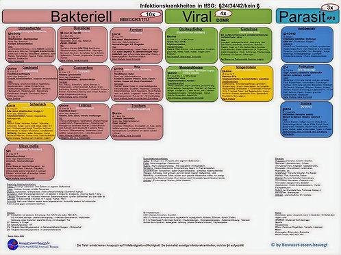 Infektionskrankheiten §34 und Sonstige, Übersicht
