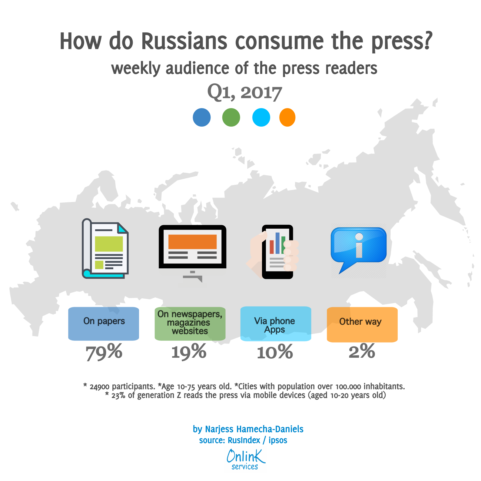 how Russians consume press