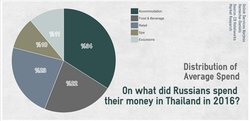 Thailand Russia Onlink Services