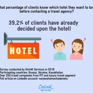What % of clients know which hotel they want to book before contacting a travel agency?